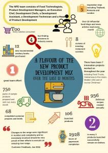 Infographic - NPD